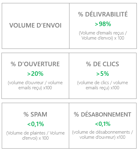 Email marketing : les facteurs influenceurs by VISEO
